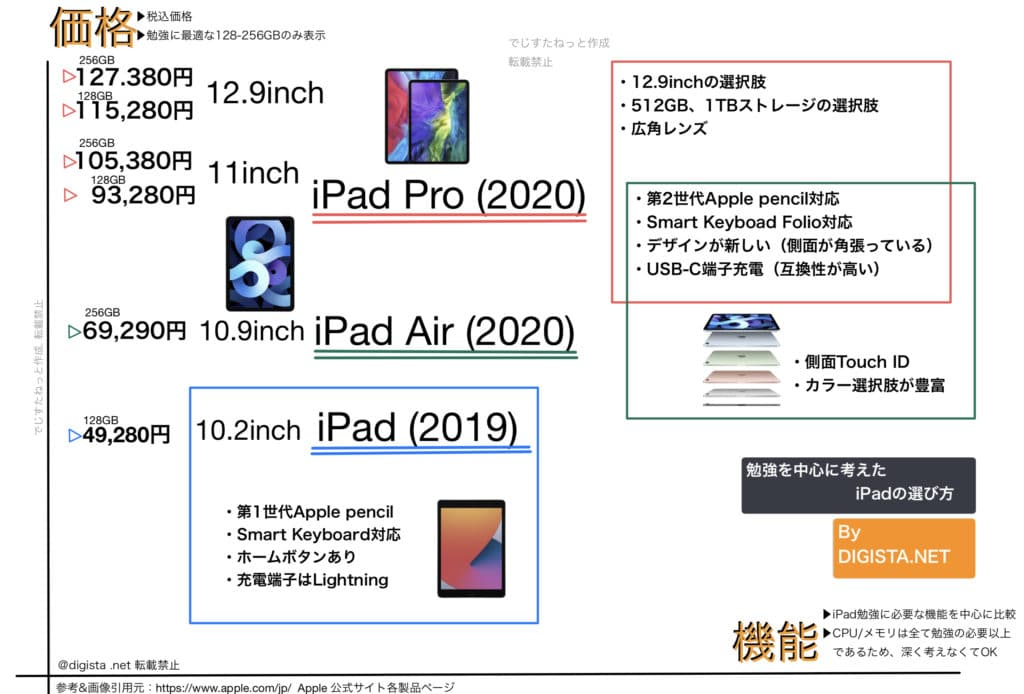iPad pro図解
